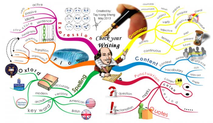 Zihin Haritası